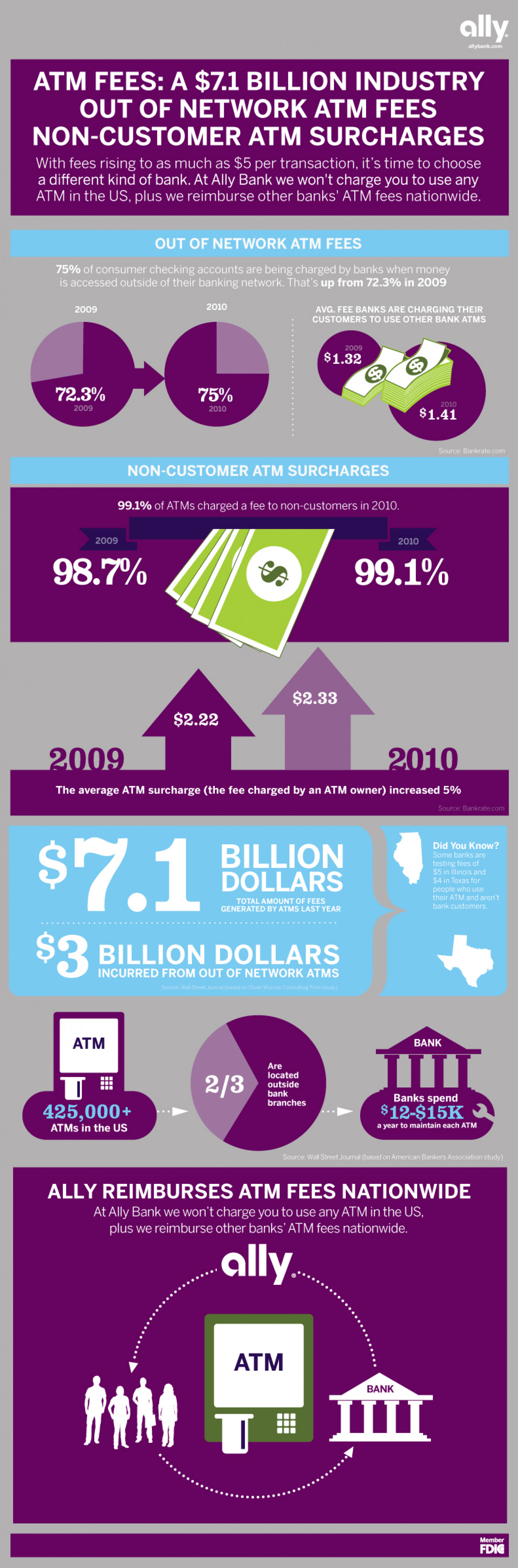 The Continued Rise of the ATM Fee Infographic
