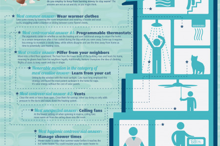 The Controversy Behind Lowering Your Heating Bill Infographic