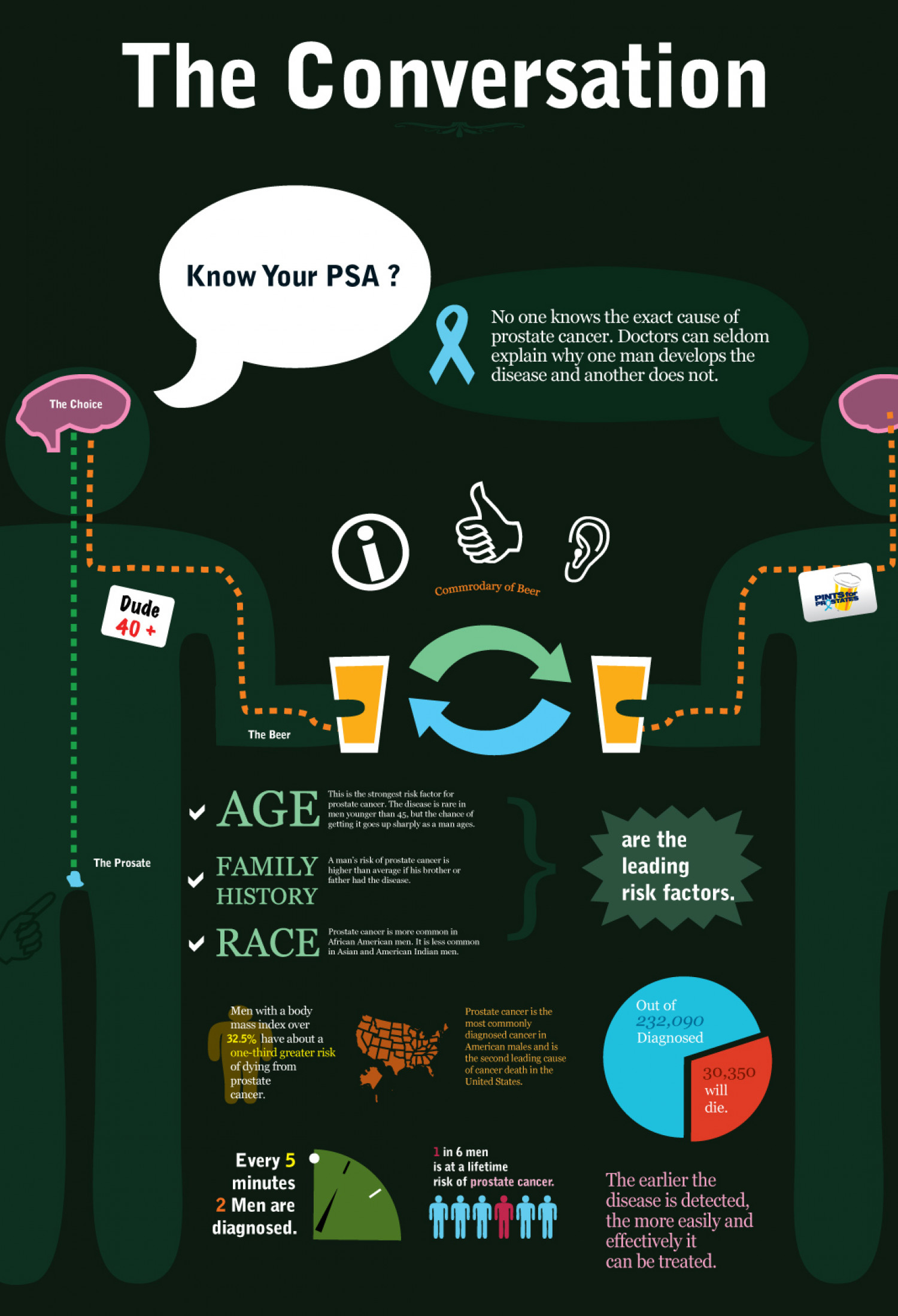 The Conversation About Prostate Cancer Infographic