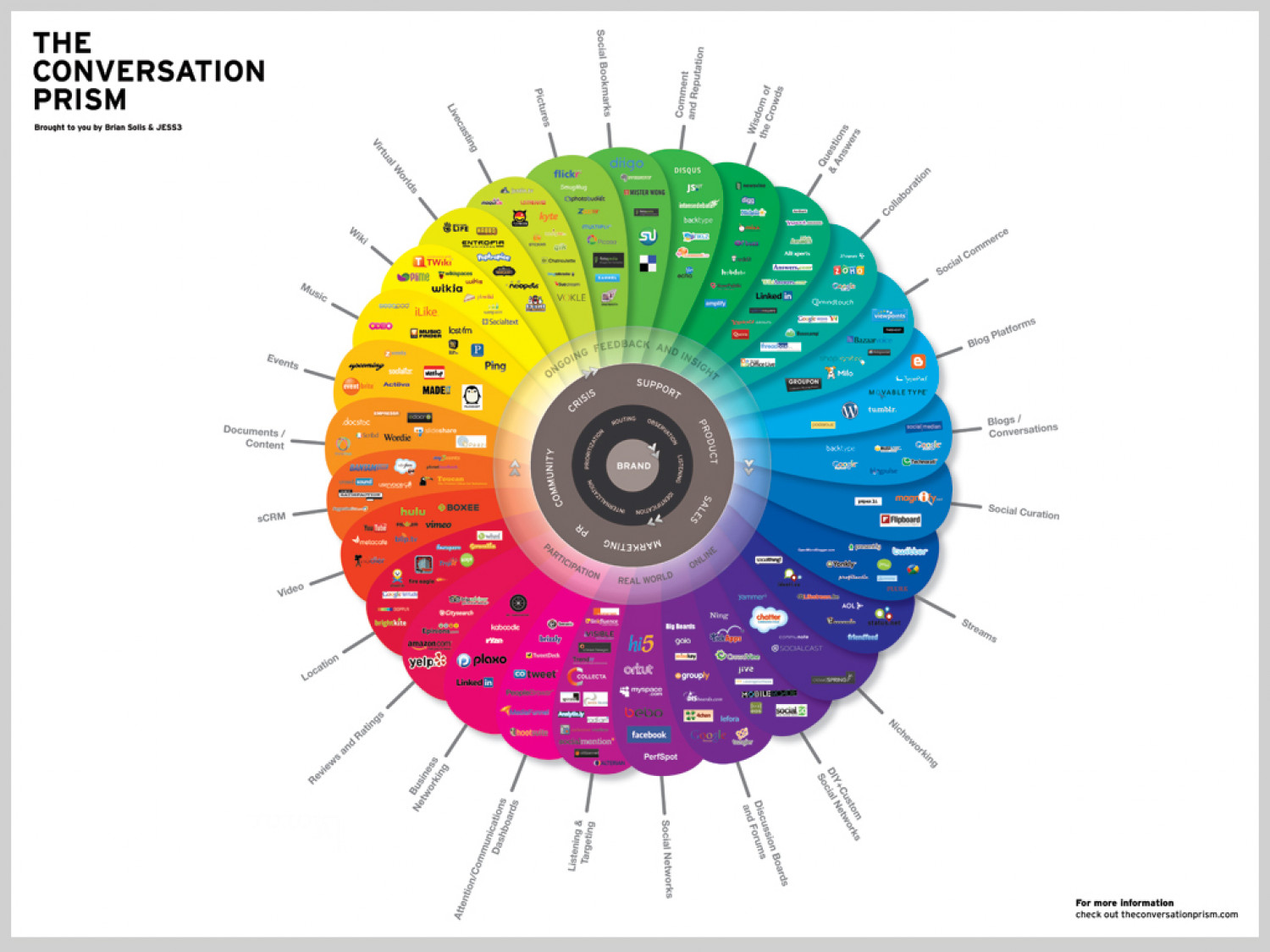 The Conversation Prism v3.0 Infographic