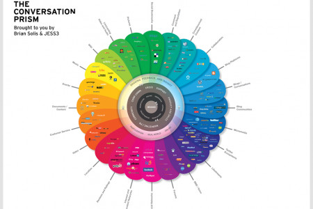 The Conversation Prism Infographic