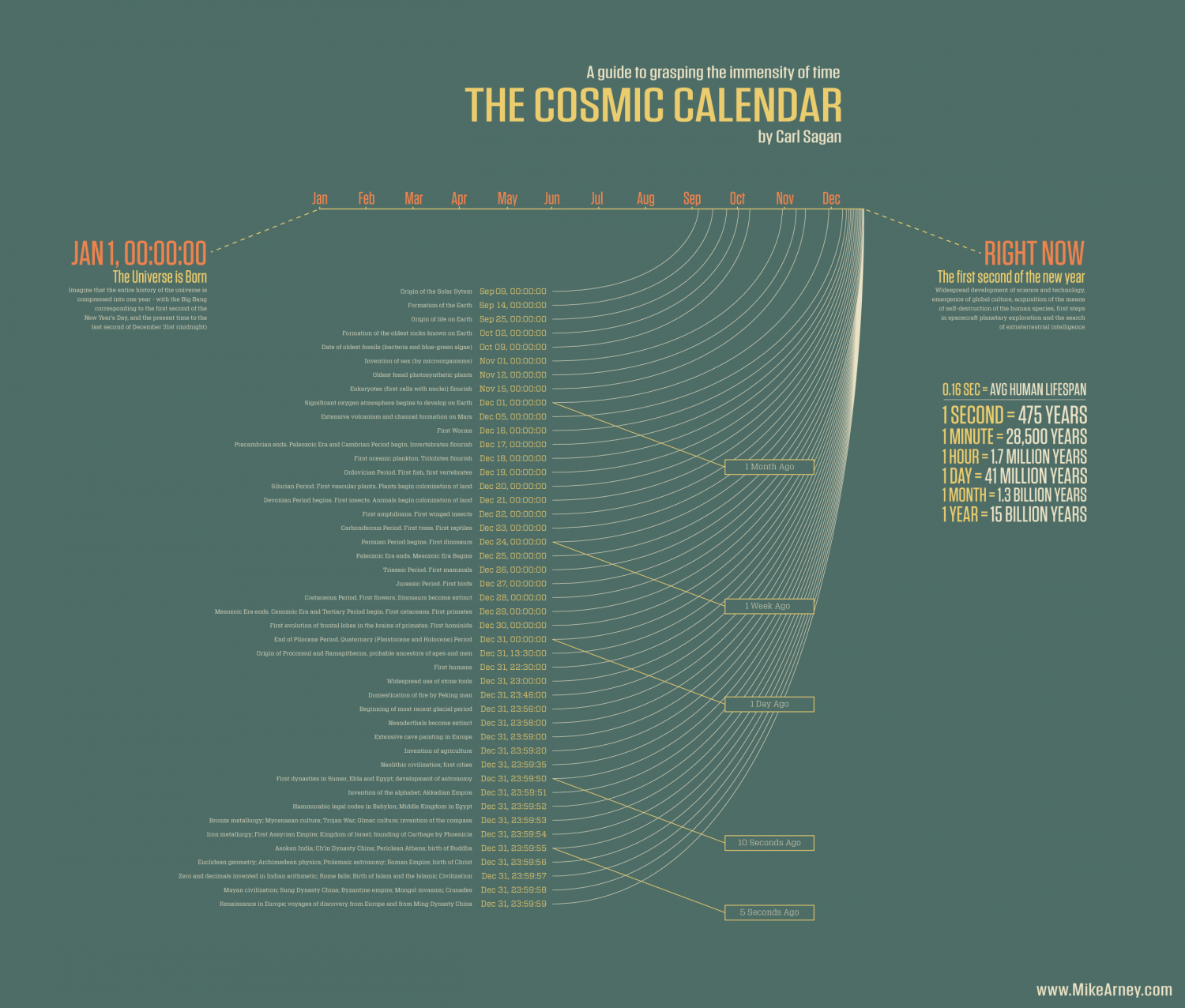 Cosmic Calendar.The Cosmic Calendar Visual Ly