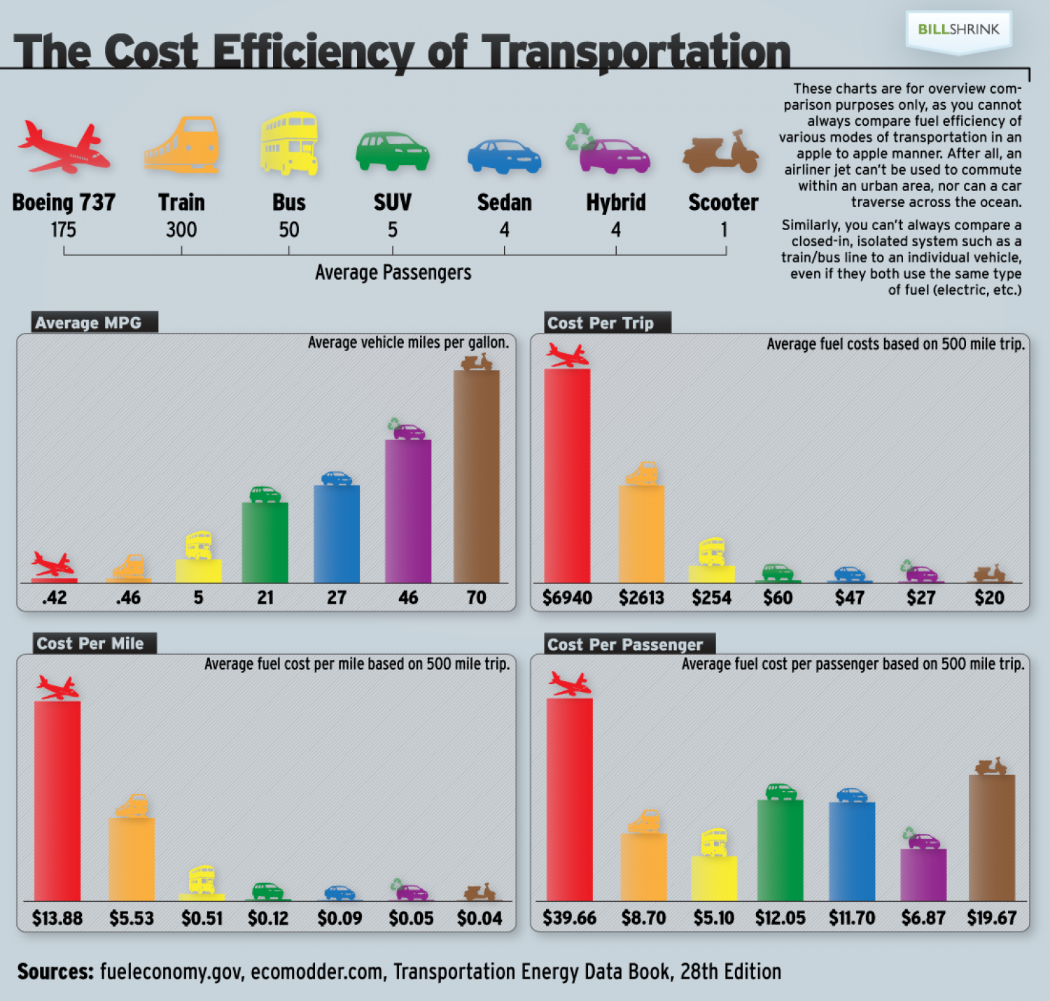 Cost efficiency of transportation