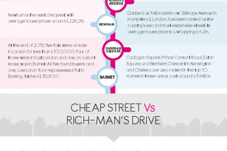The Cost of A Cosmopolitan Life Infographic