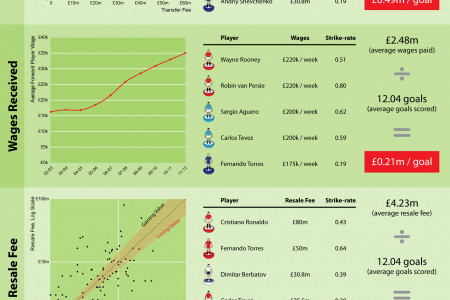 The Cost of a Goal Infographic