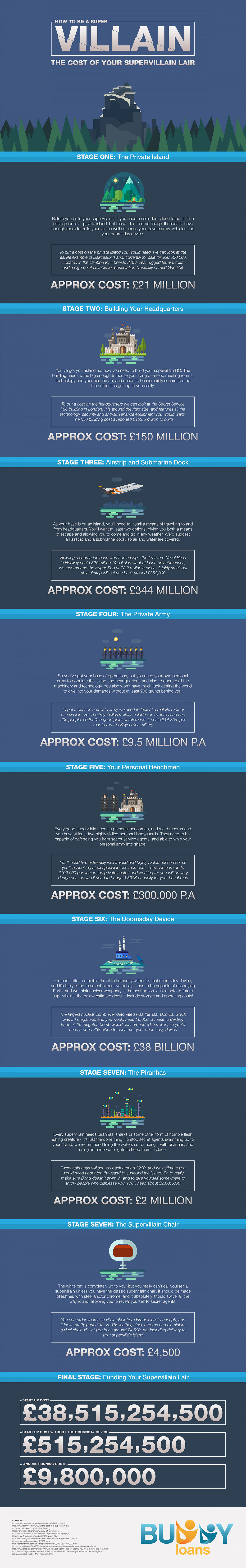 The Cost of a Supervillain Lair Infographic