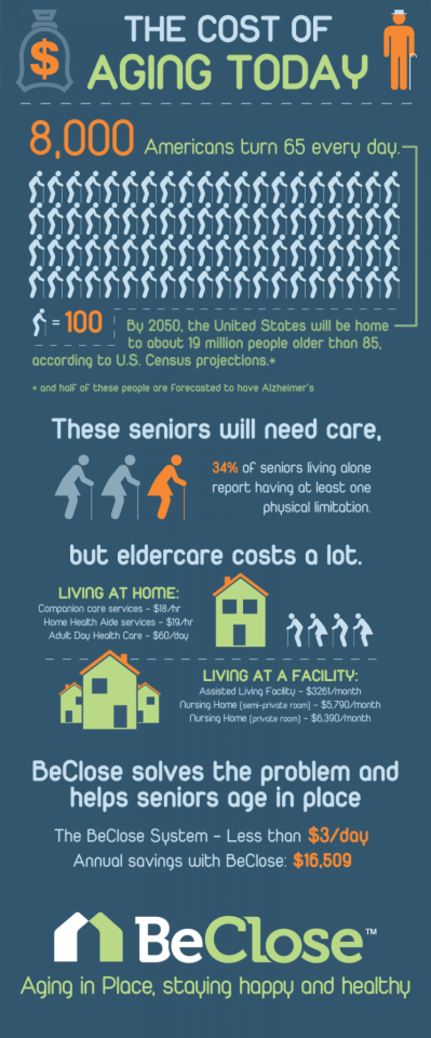 The Cost of Aging Today Infographic