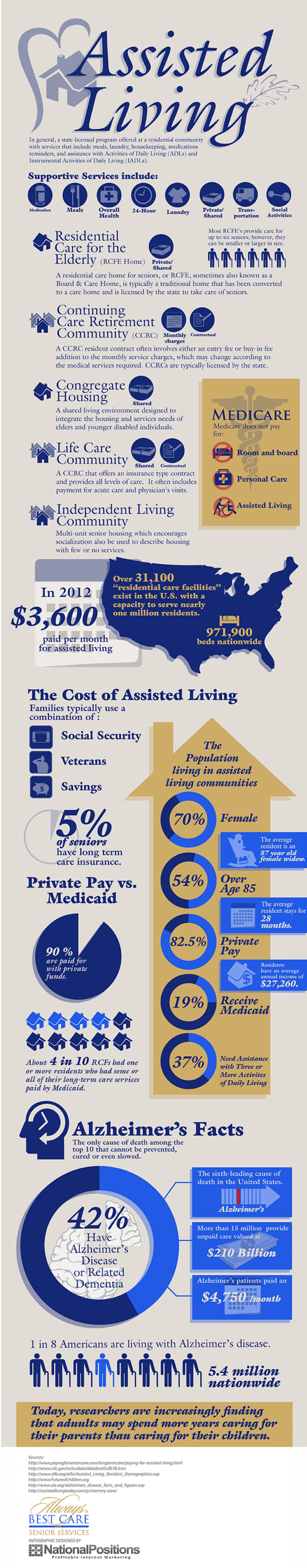 The Cost of Assisted Living Services Across America Infographic