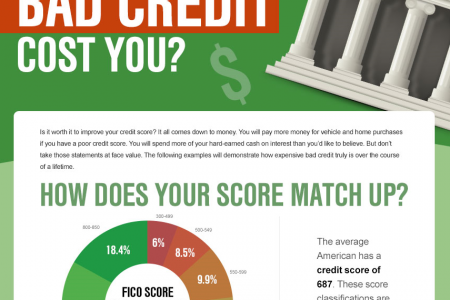 The Cost of Bad Credit Infographic