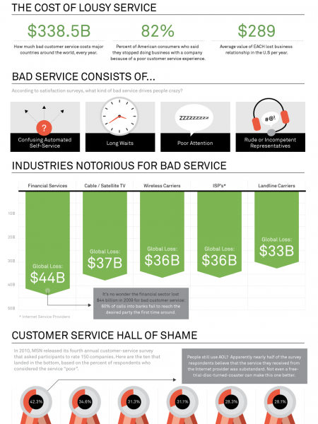 The Cost of Bad Customer Service Infographic