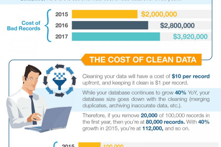 The Cost of Bad Data - Infographic Infographic