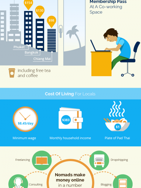 The Cost of Being a Digital Nomad in Thailand Infographic