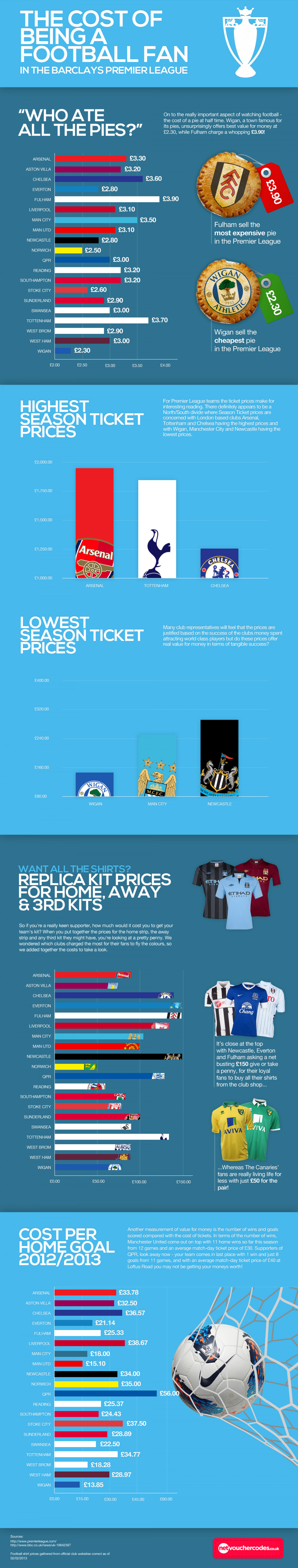 The Cost of Being a Football Fan Infographic
