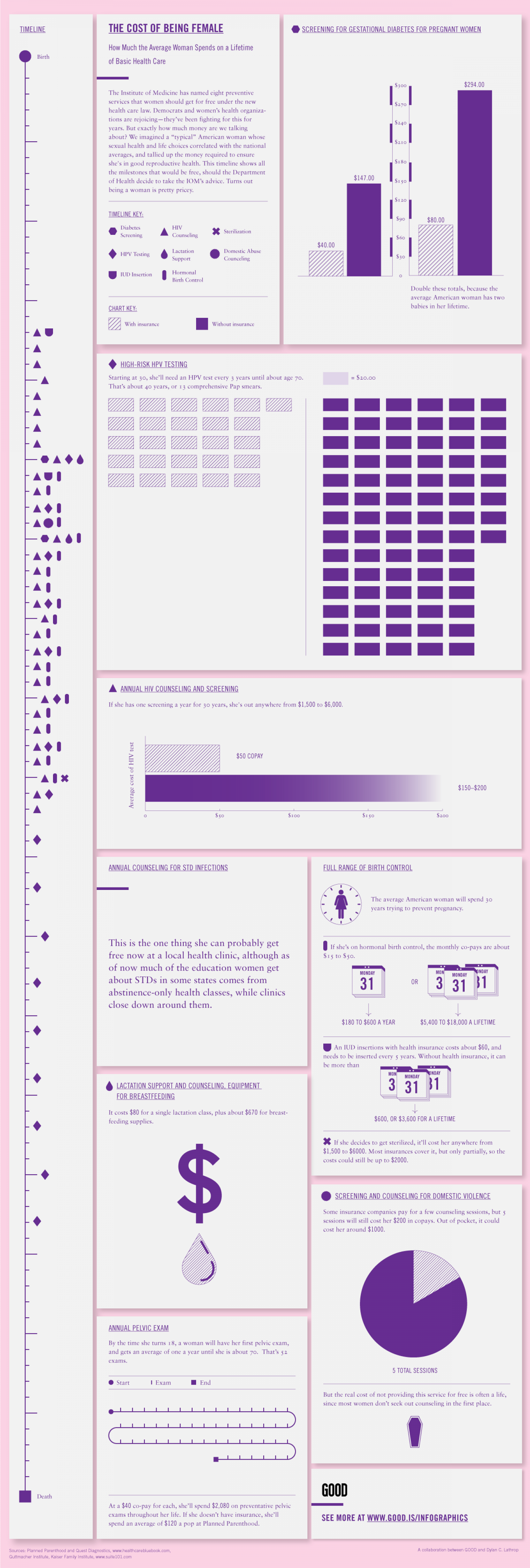 The Cost Of Being Female  Infographic