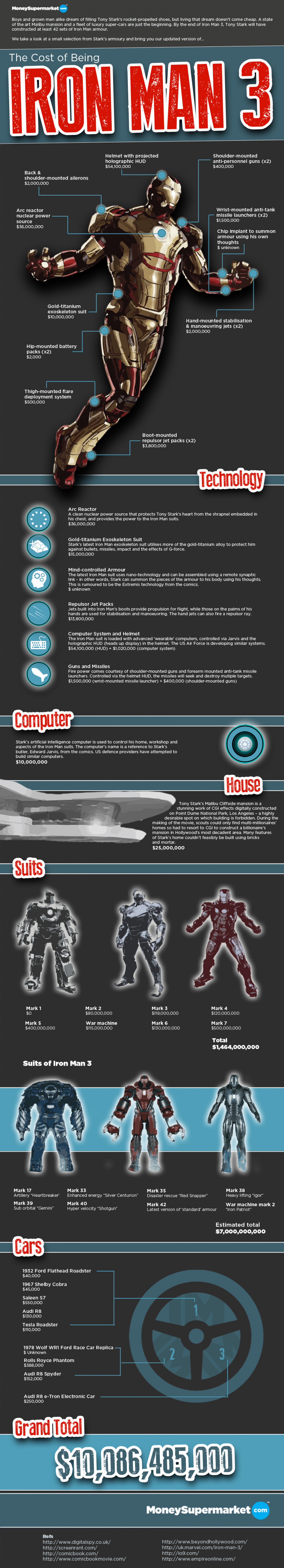 The Cost of Being Iron Man 3 Infographic