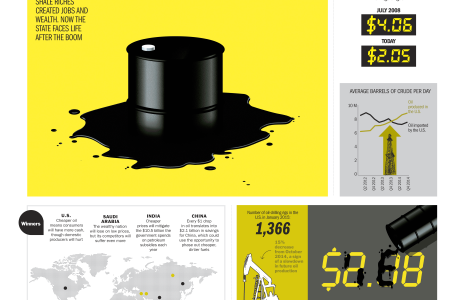 The Cost of Cheap Gas Infographic