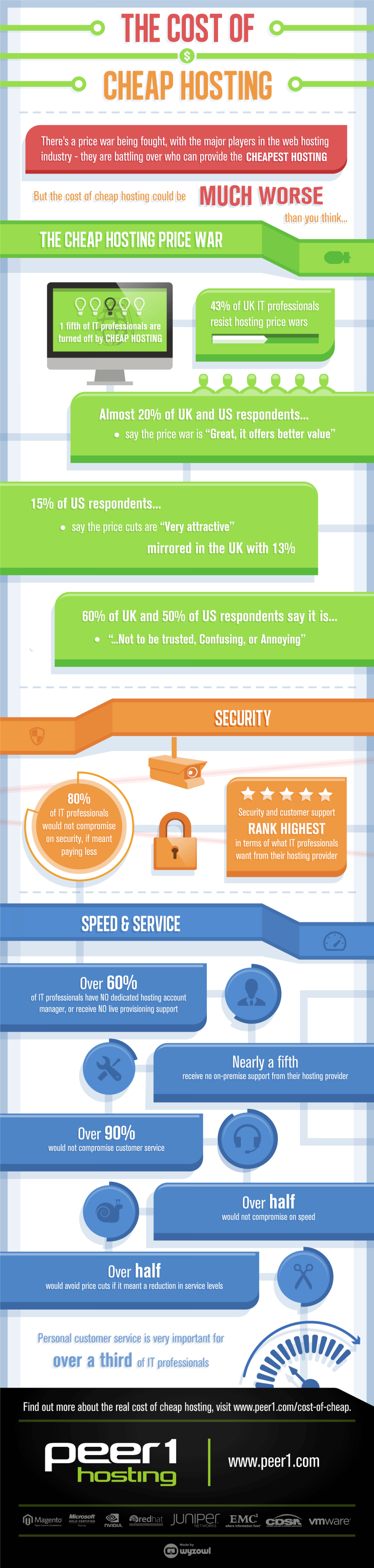 The Cost of Cheap Hosting Infographic