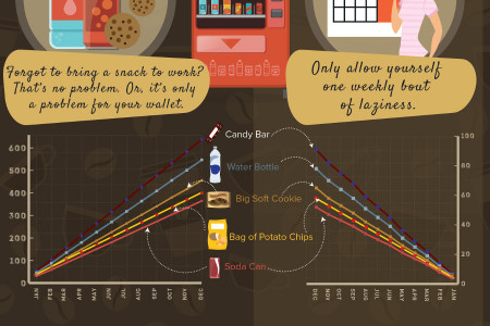 The Cost of Coffee And Other Creature Comforts that Add Up Quick!  Infographic