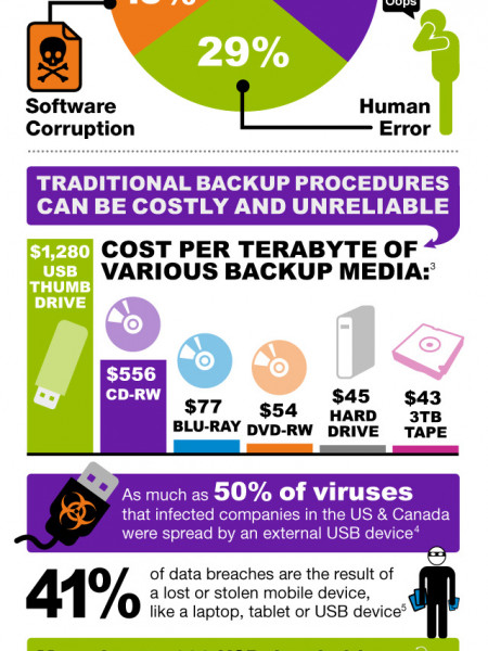 The Cost of Conventional Backup Infographic