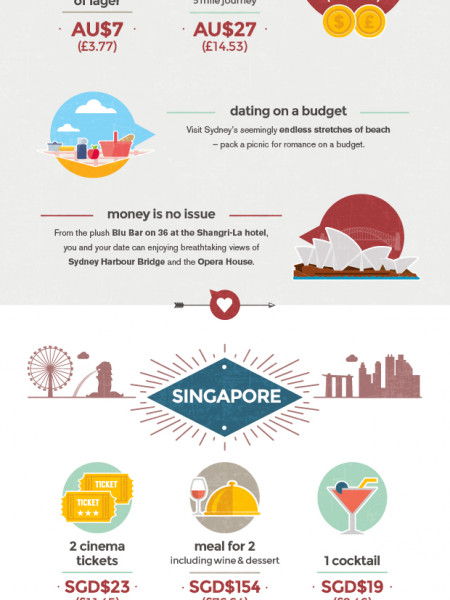 The Cost of Date Around the World Infographic