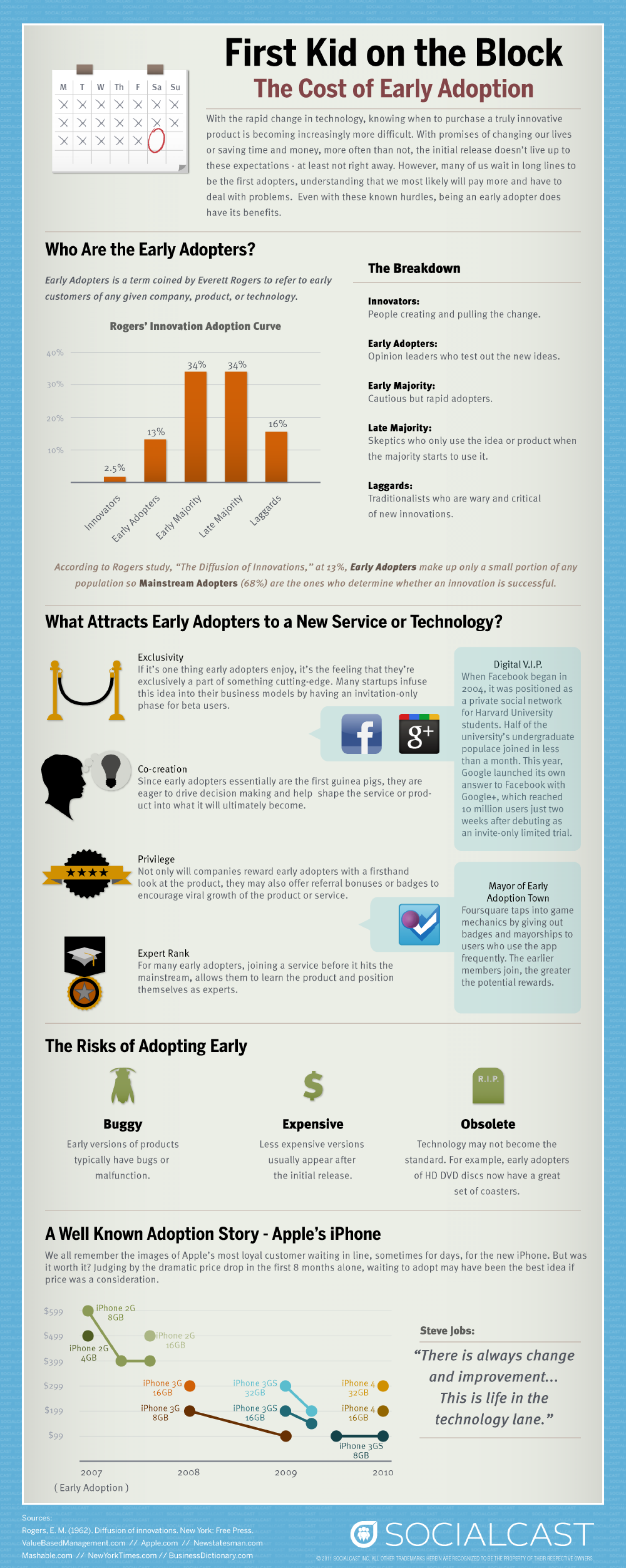 The Cost Of Early Adoption Infographic