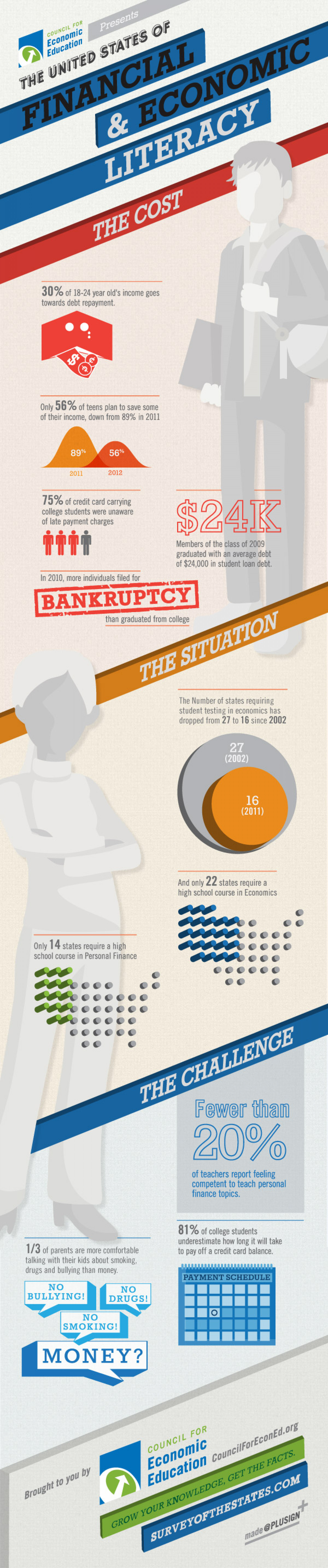 The Cost of Financial Illiteracy  Infographic