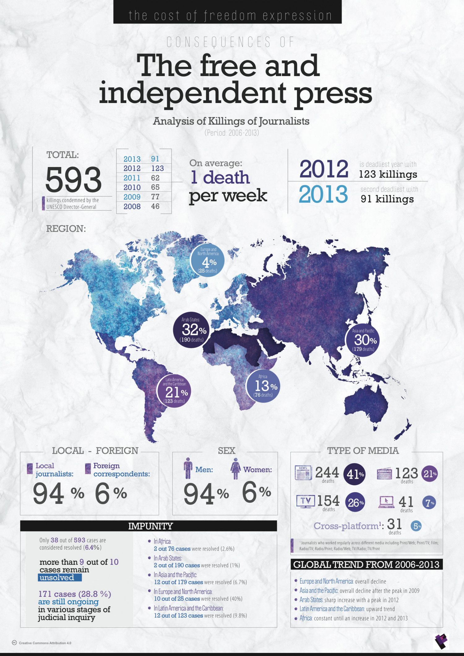 The Cost of Freedom of Expression Infographic
