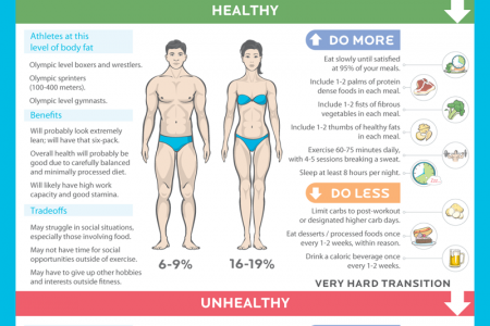 The cost of getting lean Infographic