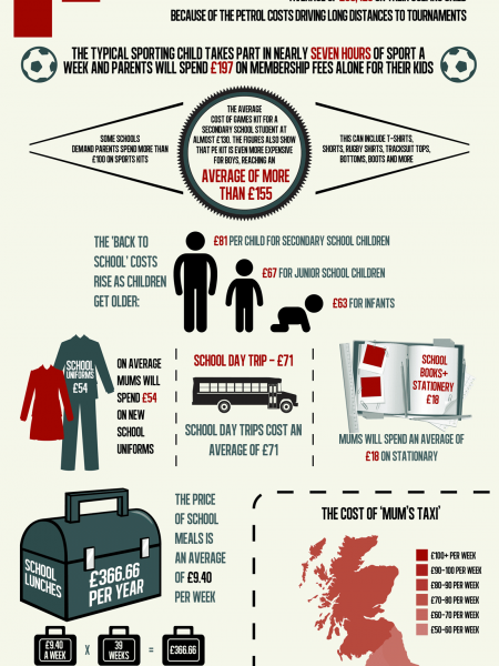 The Cost of Going Back to School Infographic