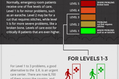 The Cost of Going to the ER Infographic