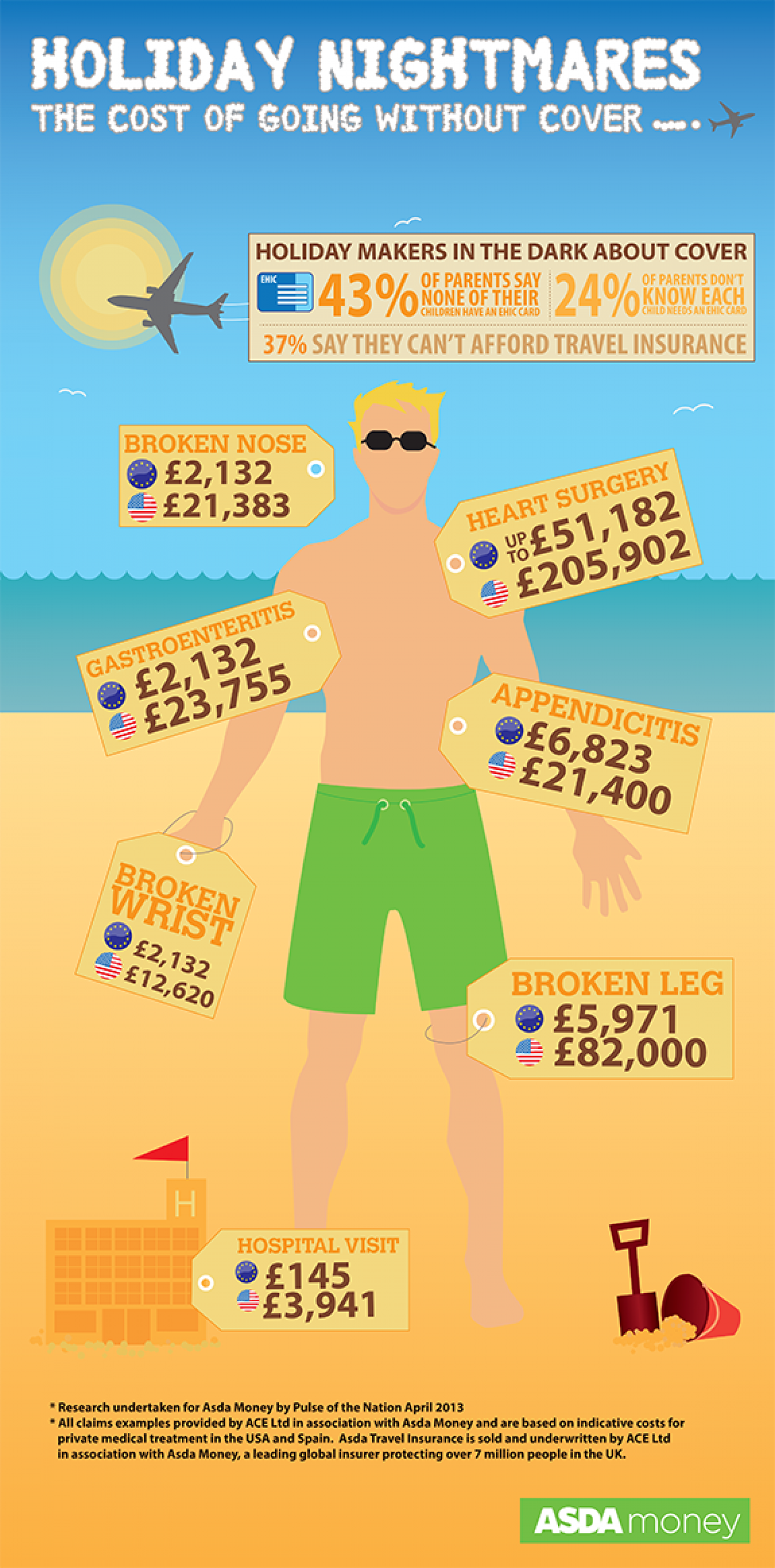 The Cost of going without travel insurance Infographic