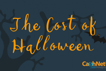 The Cost of Halloween Infographic