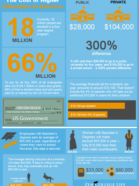 The Cost of Higher Education in America Infographic