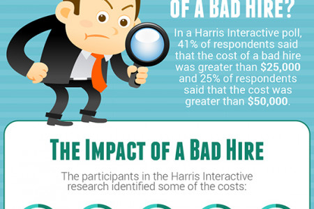 The Cost of Hiring New Employees Infographic