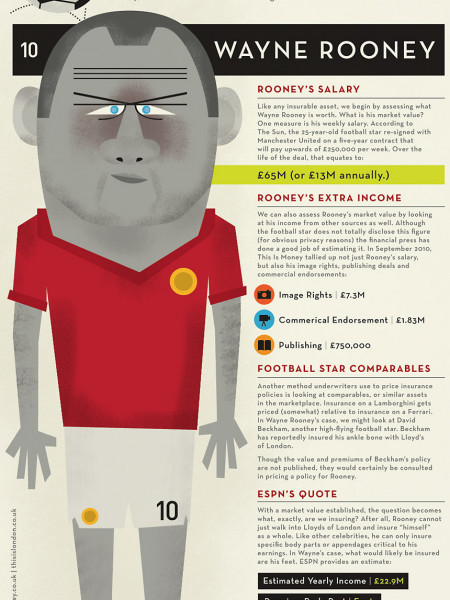 The Cost of Insuring Britain's Most Valuable Footballer Infographic