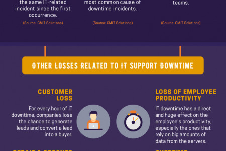 The Cost of IT Support Downtime in a Business [Infographic] Infographic