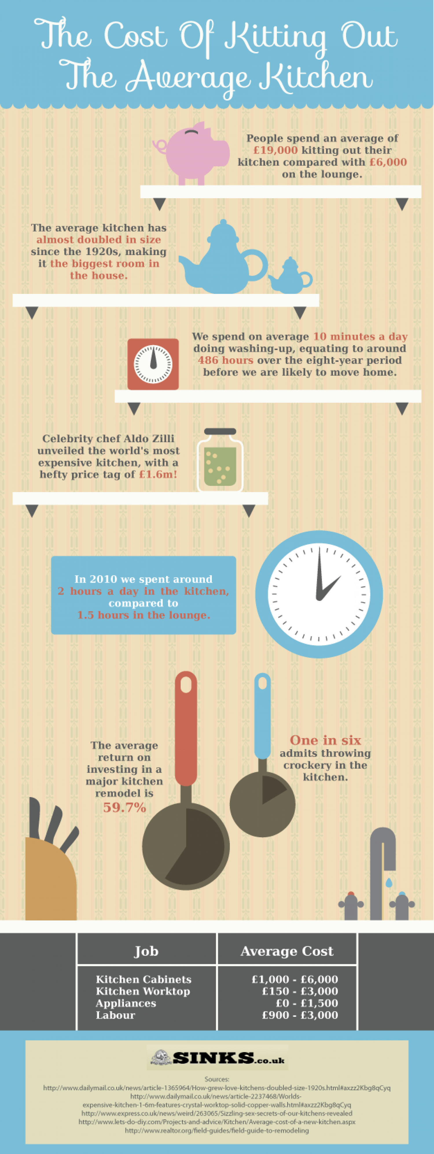 The Cost Of Kitting Out The Average Kitchen Infographic