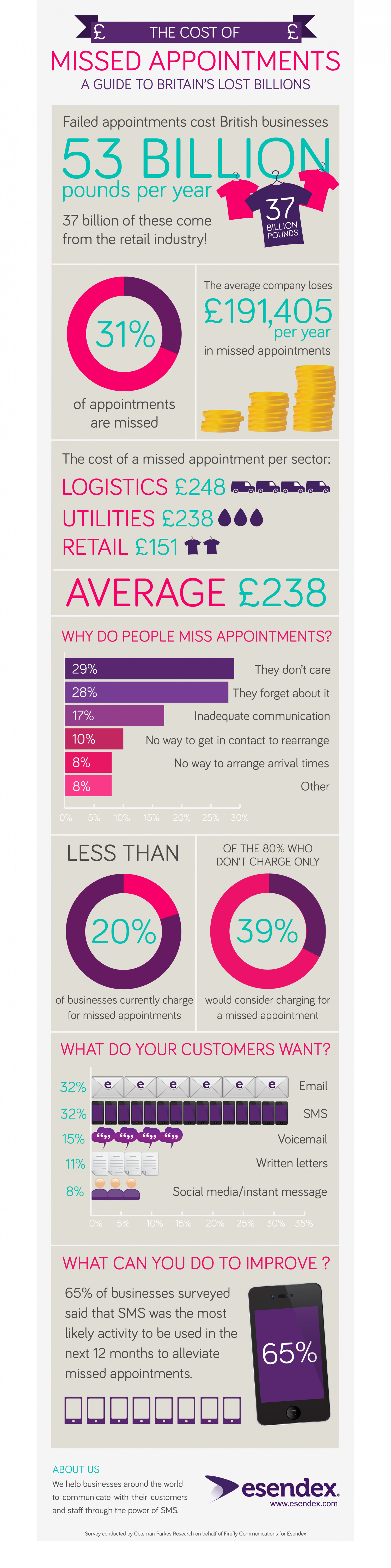 The cost of missed appointments Infographic