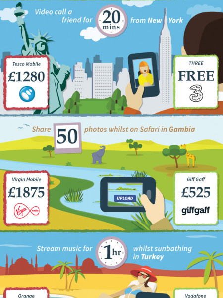 The Cost of Mobile Data Abroad Infographic