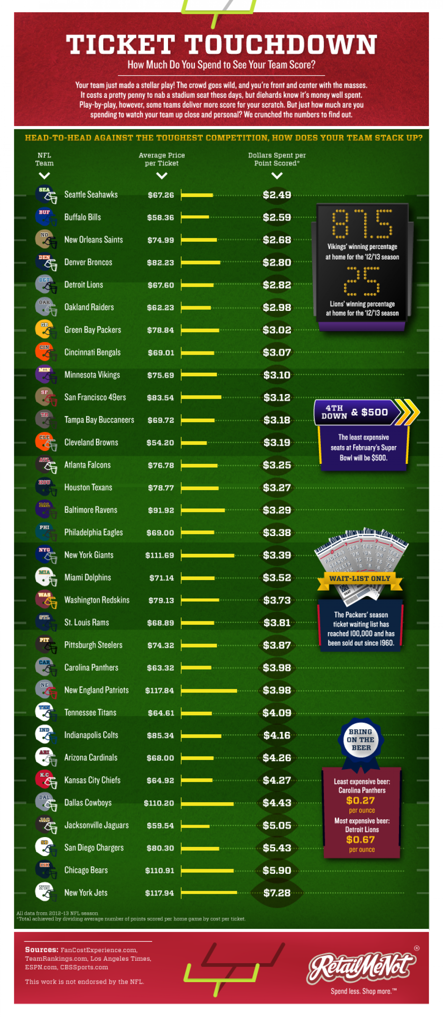 Ticket Touchdown Infographic