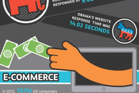 The Cost of Poor Web Performance Infographic