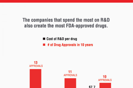 The Cost of Providing Drugs to the World Infographic