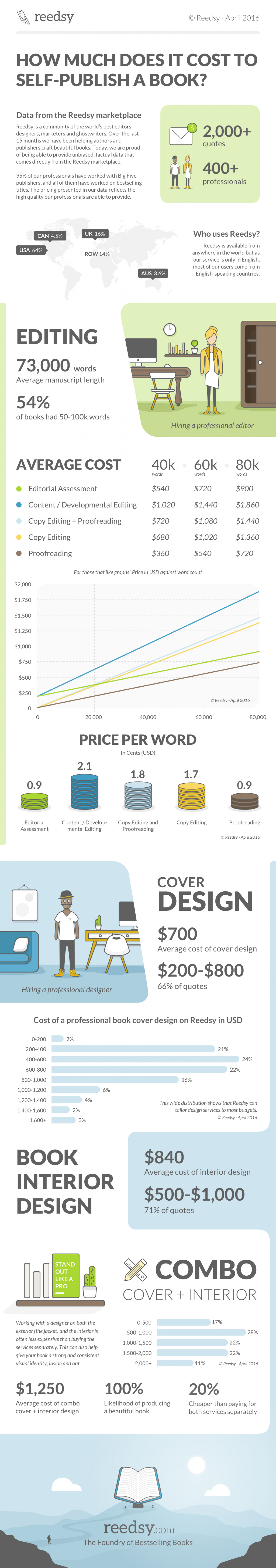 The Cost of Self-publishing a Book Infographic