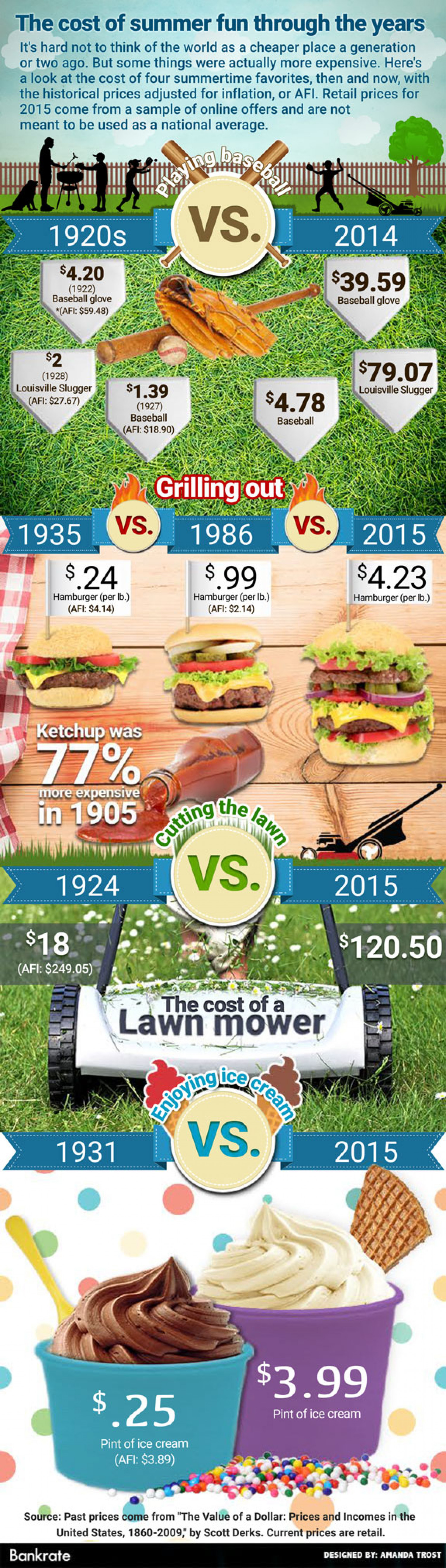 The cost of summer fun through the years Infographic