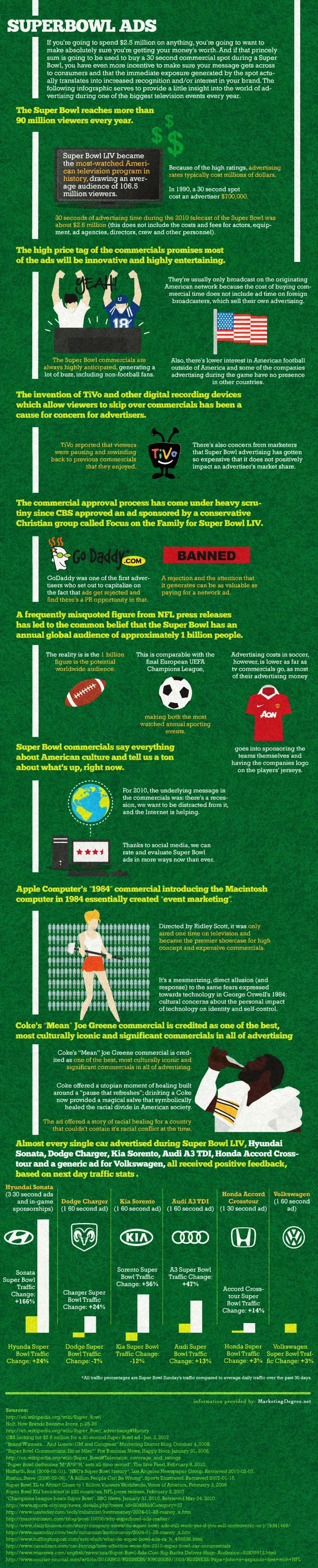 The Cost of Superbowl Ads Infographic