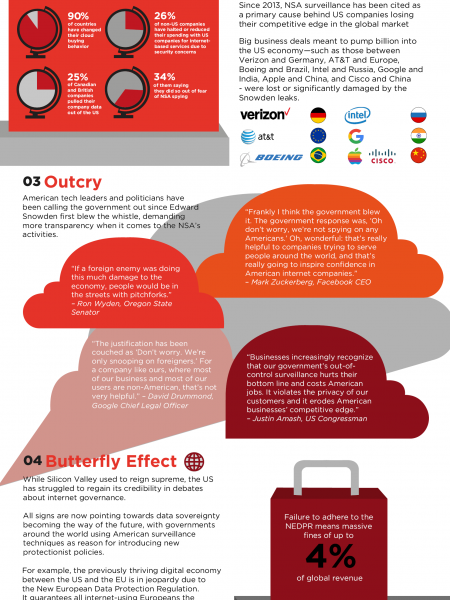 The Cost of Surveillance: How NSA Spying is Hurting the US Economy Infographic