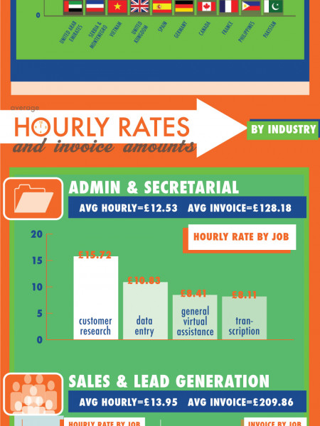 The Cost Of Talent Infographic