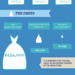 Royal Wedding Cost.The Cost Of The Royal Wedding Visual Ly