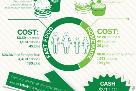 The Cost of Unhealthy Eating Infographic