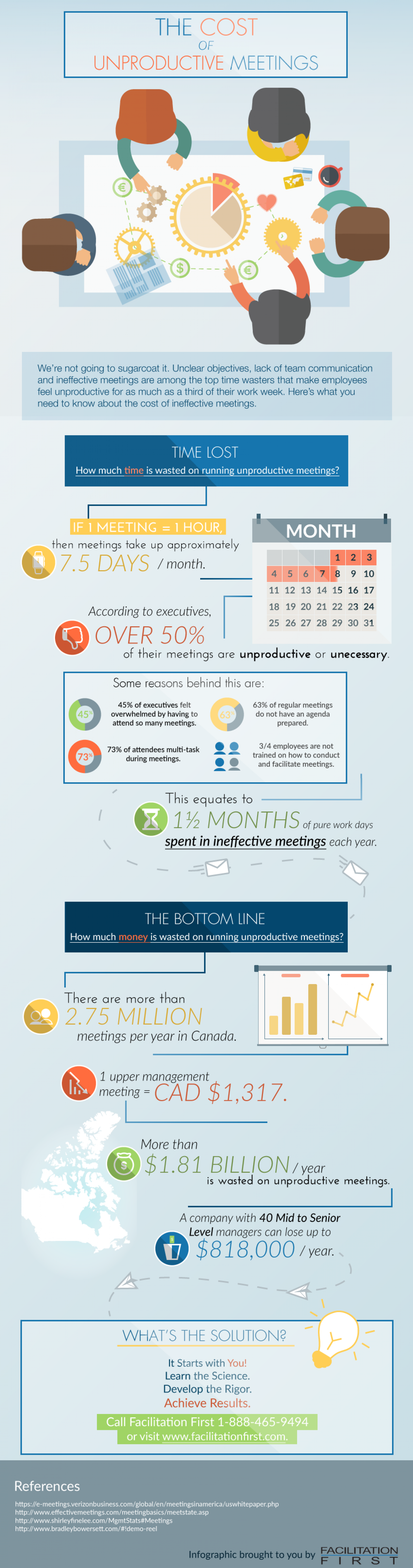 The Cost of Unproductive Meetings Infographic